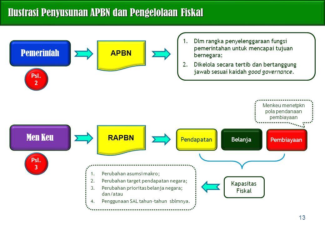 Ilustrasi Penyusunan APBN dan Pengelolaan Fiskal Ilustrasi Penyusunan APBN dan Pengelolaan Fiskal 13 Psl. 2 1.Dlm rangka penyelenggaraan fungsi pemeri
