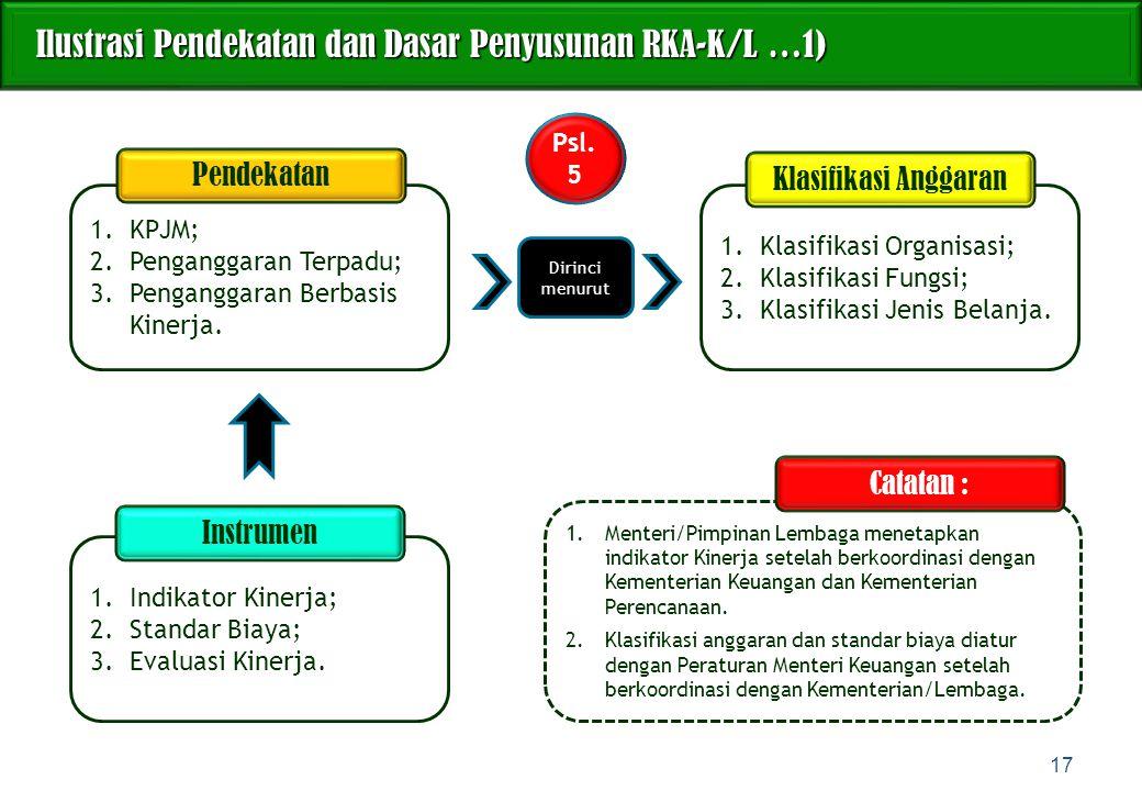 1.KPJM; 2.Penganggaran Terpadu; 3.Penganggaran Berbasis Kinerja. Ilustrasi Pendekatan dan Dasar Penyusunan RKA-K/L …1) Ilustrasi Pendekatan dan Dasar