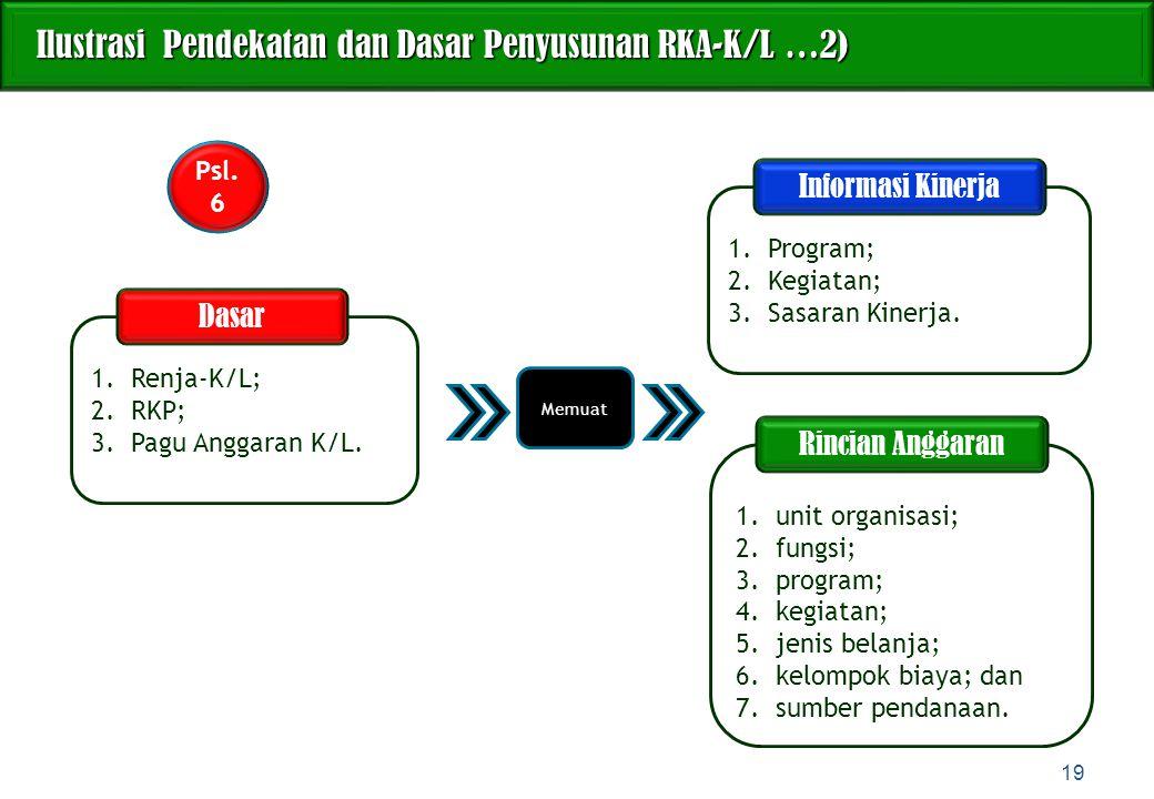 1.Renja-K/L; 2.RKP; 3.Pagu Anggaran K/L. Ilustrasi Pendekatan dan Dasar Penyusunan RKA-K/L …2) Ilustrasi Pendekatan dan Dasar Penyusunan RKA-K/L …2) 1