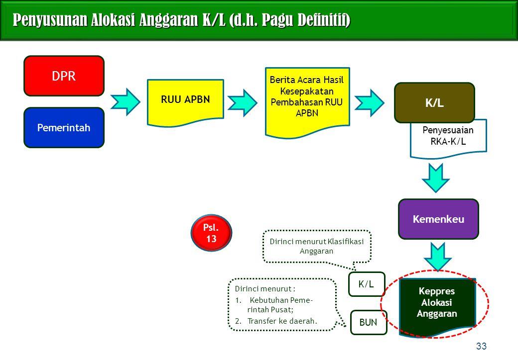 Penyusunan Alokasi Anggaran K/L (d.h. Pagu Definitif) Penyusunan Alokasi Anggaran K/L (d.h. Pagu Definitif) K/L BUN Penyesuaian RKA-K/L DPR 33 Pemerin