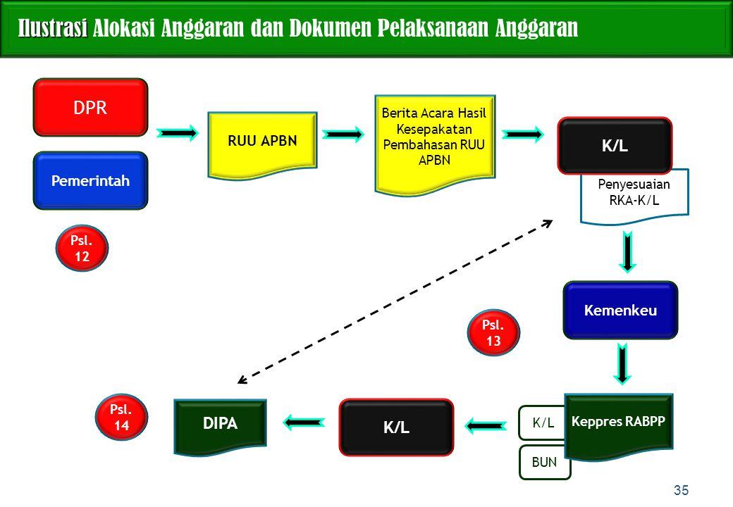 K/L BUN Penyesuaian RKA-K/L DPR Ilustrasi Ilustrasi Alokasi Anggaran dan Dokumen Pelaksanaan Anggaran 35 Pemerintah RUU APBN Berita Acara Hasil Kesepa