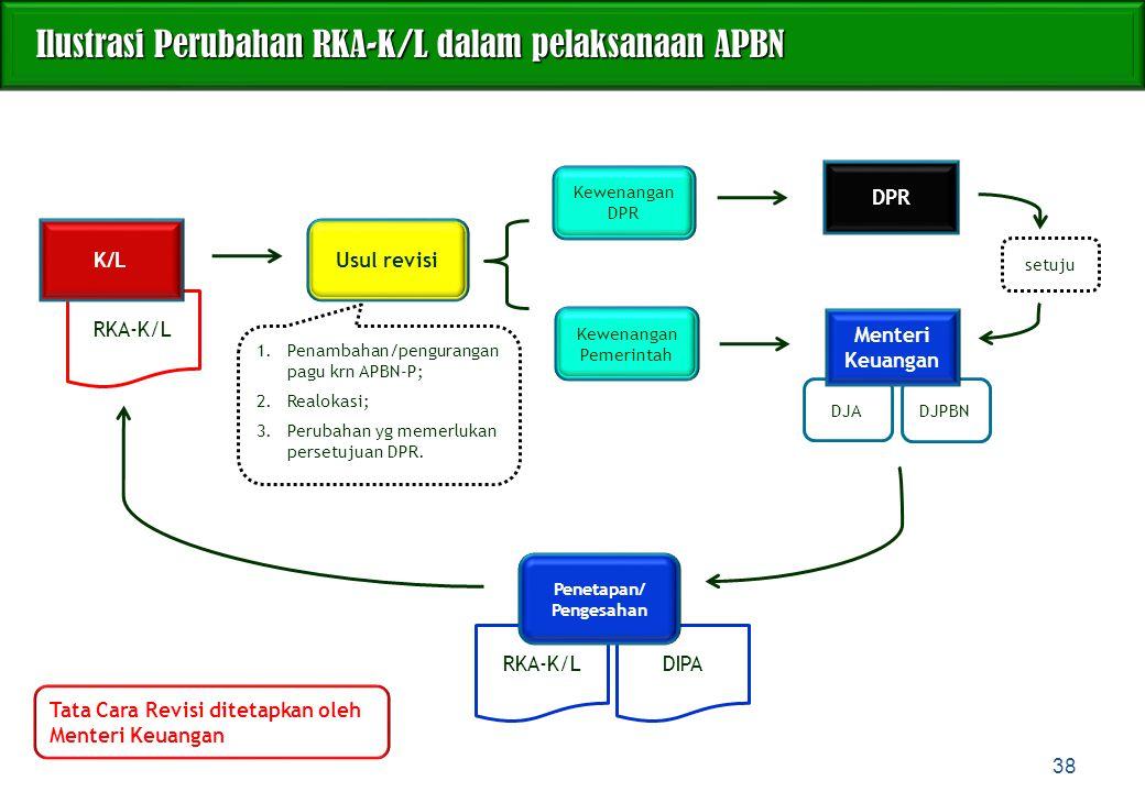 RKA-K/L Ilustrasi Perubahan RKA-K/L dalam pelaksanaan APBN Ilustrasi Perubahan RKA-K/L dalam pelaksanaan APBN 38 K/L Usul revisi Kewenangan DPR Kewena