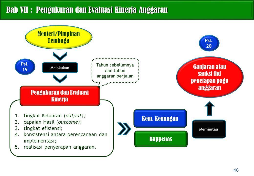 Bab VII : Pengukuran dan Evaluasi Kinerja Anggaran Bab VII : Pengukuran dan Evaluasi Kinerja Anggaran 46 1.tingkat Keluaran (output); 2.capaian Hasil