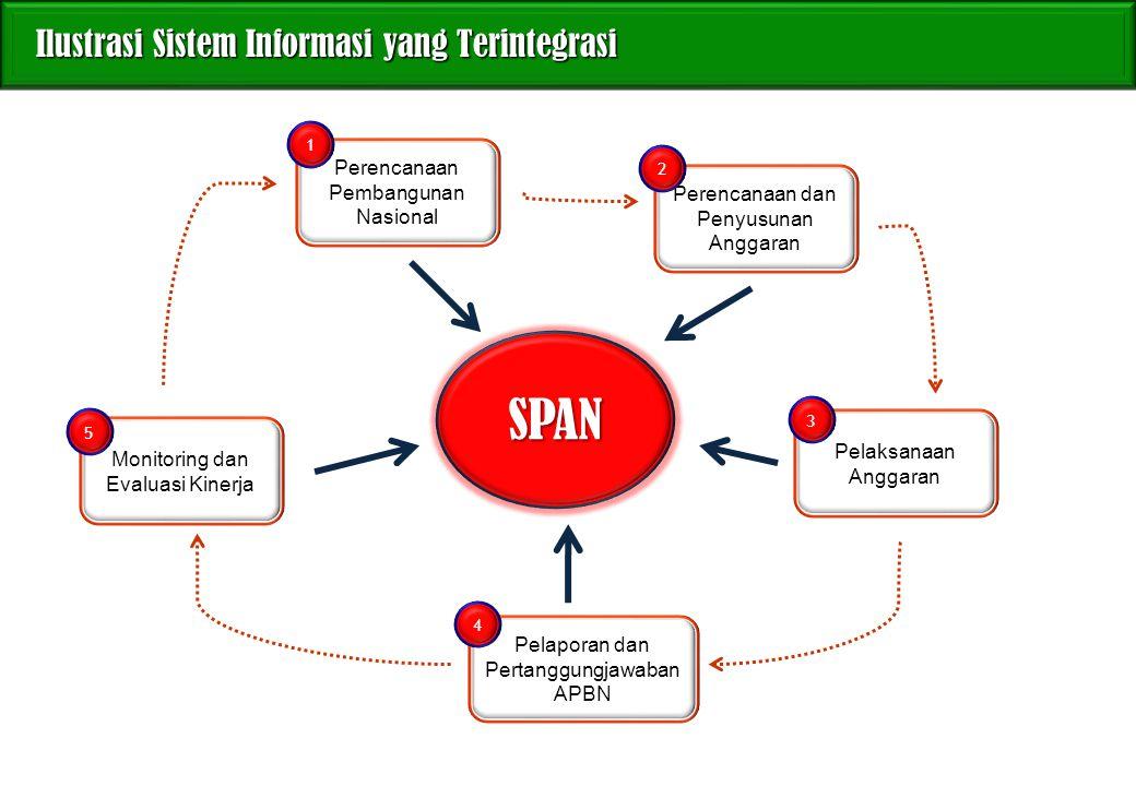 Ilustrasi Sistem Informasi yang Terintegrasi Ilustrasi Sistem Informasi yang Terintegrasi SPAN Perencanaan Pembangunan Nasional Perencanaan dan Penyus