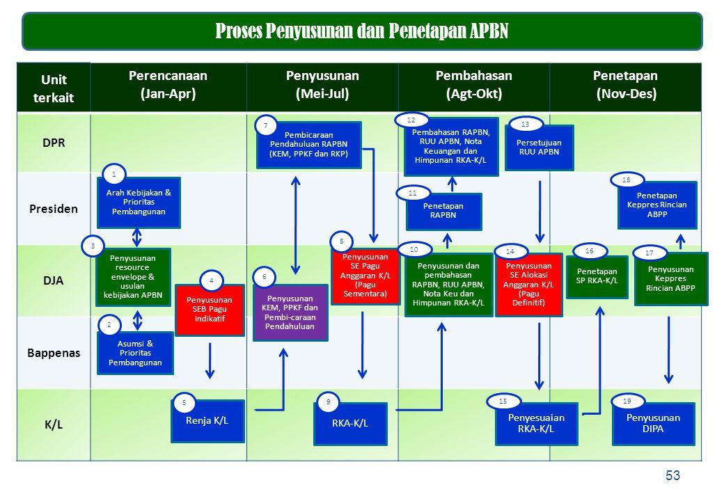 53 Proses Penyusunan dan Penetapan APBN Unit terkait Perencanaan (Jan-Apr) Penyusunan (Mei-Jul) Pembahasan (Agt-Okt) Penetapan (Nov-Des) DPR Presiden