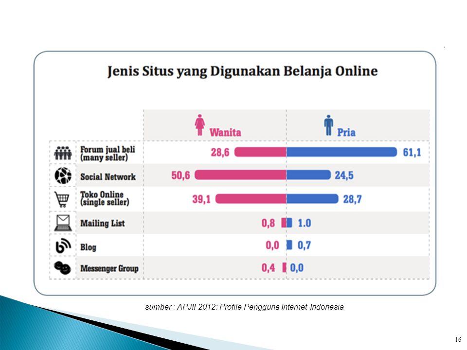 sumber : APJII 2012: Profile Pengguna Internet Indonesia 16