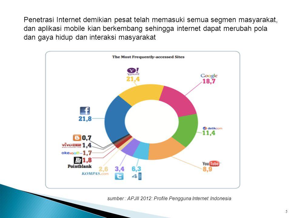 sumber : APJII 2012: Profile Pengguna Internet Indonesia Penetrasi Internet demikian pesat telah memasuki semua segmen masyarakat, dan aplikasi mobile