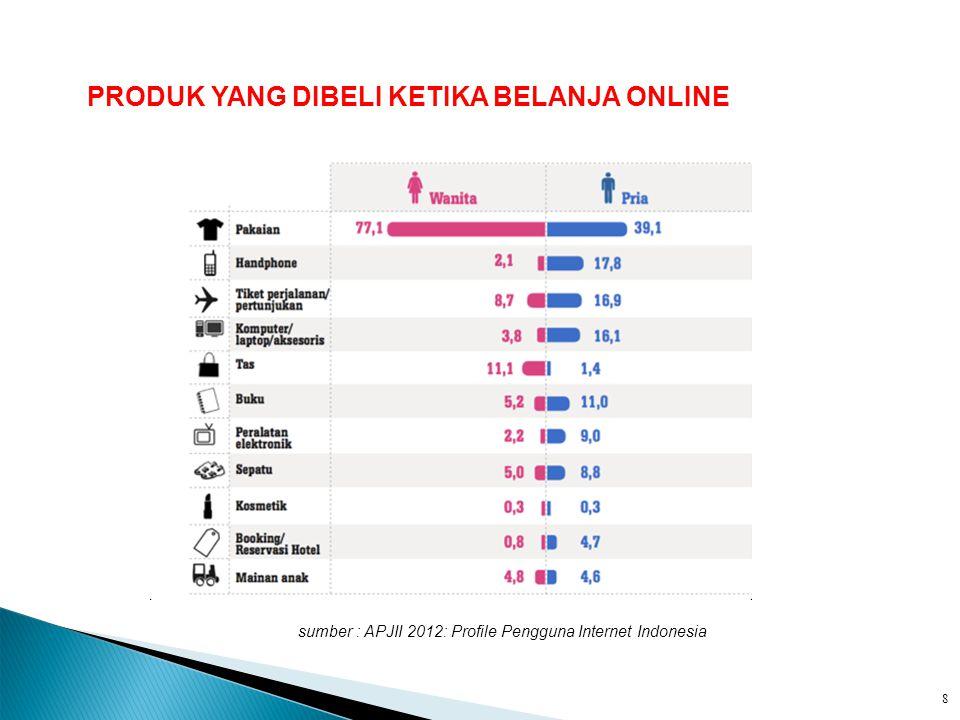 sumber : APJII 2012: Profile Pengguna Internet Indonesia 5. PRODUK YANG DIBELI KETIKA BELANJA ONLINE 8