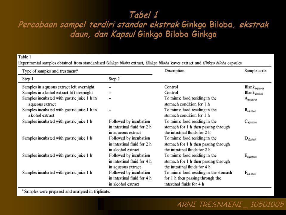 ARNI TRESNAENI _ 10501005 Tabel 1 Percobaan sampel terdiri standar ekstrak Ginkgo Biloba, ekstrak daun, dan Kapsul Ginkgo Biloba Ginkgo