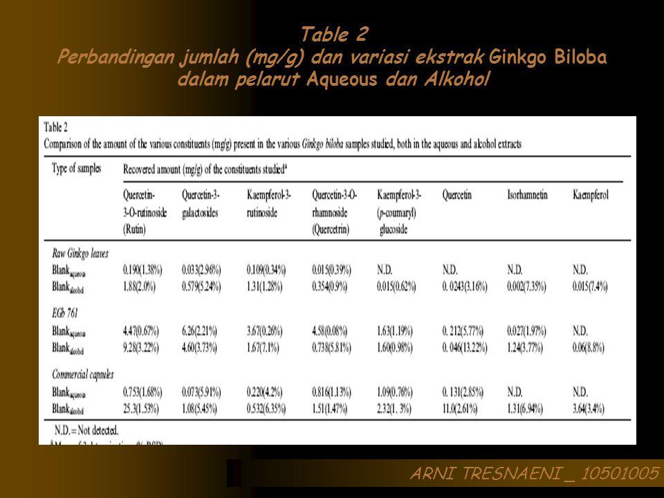 ARNI TRESNAENI _ 10501005 Table 2 Perbandingan jumlah (mg/g) dan variasi ekstrak Ginkgo Biloba dalam pelarut Aqueous dan Alkohol