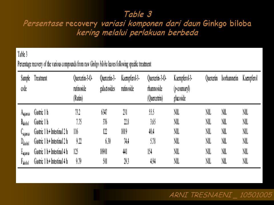 ARNI TRESNAENI _ 10501005 Table 3 Persentase recovery variasi komponen dari daun Ginkgo biloba kering melalui perlakuan berbeda