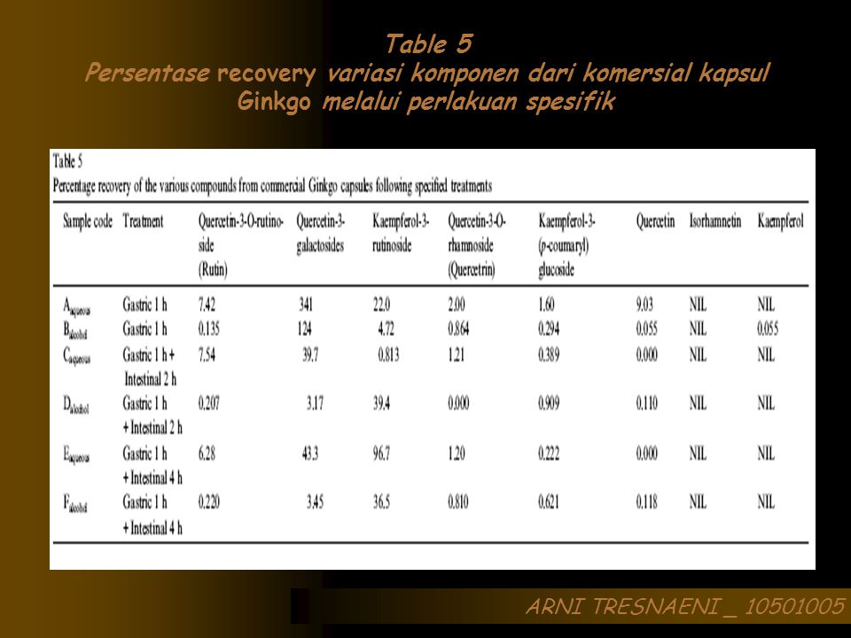 ARNI TRESNAENI _ 10501005 Table 5 Persentase recovery variasi komponen dari komersial kapsul Ginkgo melalui perlakuan spesifik
