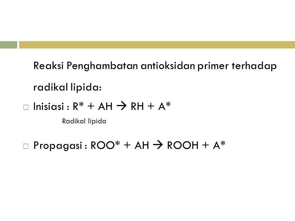Reaksi Penghambatan antioksidan primer terhadap radikal lipida:  Inisiasi : R* + AH  RH + A* Radikal lipida  Propagasi : ROO* + AH  ROOH + A*