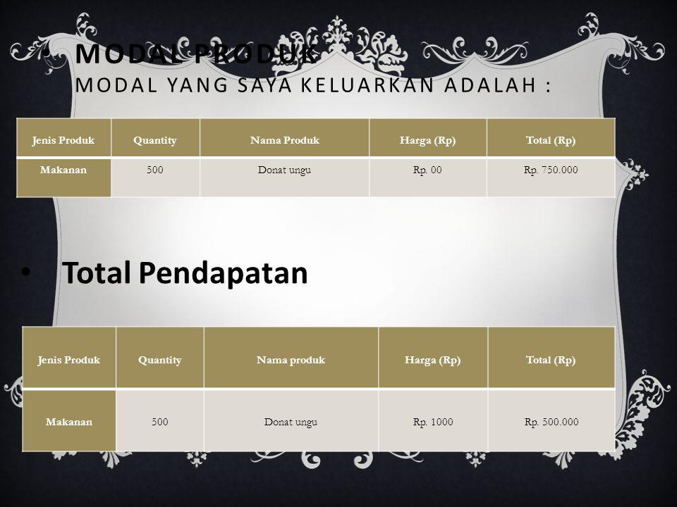 Sasaran Kosumen  Dalam rangka memasarkan produk donat ungu ke pada masyarakat, Saya memilih menetapkan Siswa/Siswi, para panitia lomba, guru - guru dan staff karyawan di SMK SUMPAH PEMUDA.