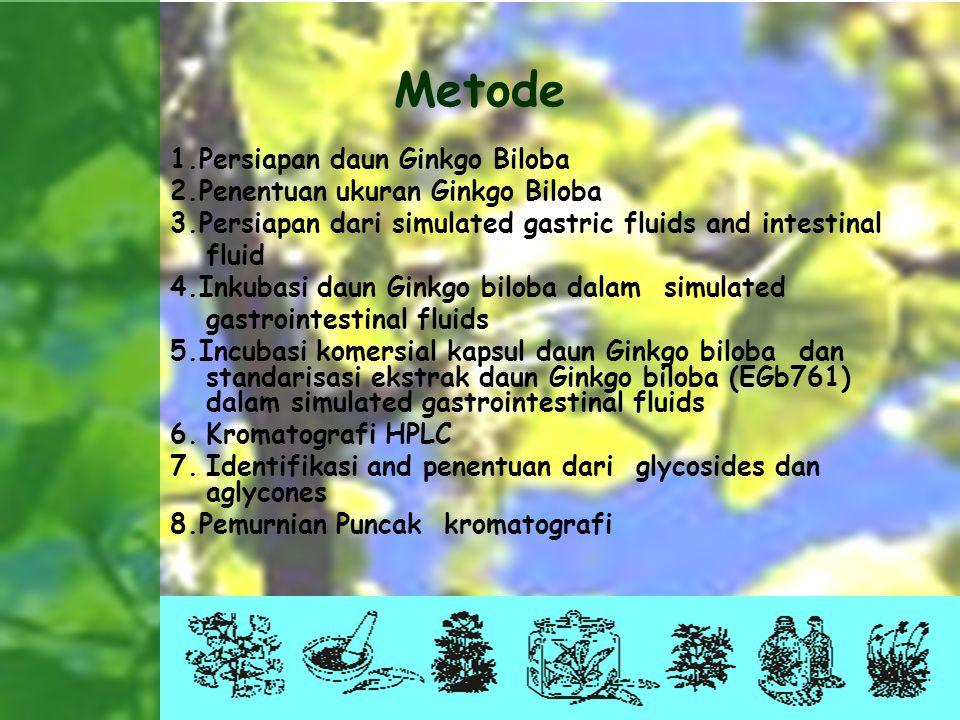 Biokimia Pangan Arni Tresnaeni 10501005 Metode 1.Persiapan daun Ginkgo Biloba 2.Penentuan ukuran Ginkgo Biloba 3.Persiapan dari simulated gastric flui