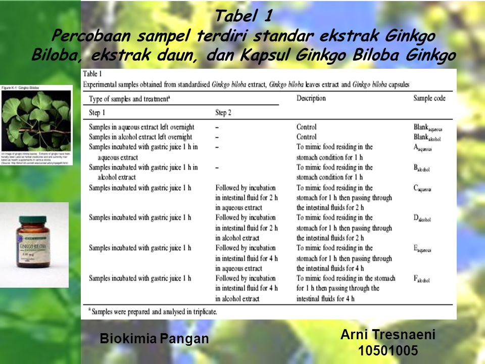 Biokimia Pangan Arni Tresnaeni 10501005 Tabel 1 Percobaan sampel terdiri standar ekstrak Ginkgo Biloba, ekstrak daun, dan Kapsul Ginkgo Biloba Ginkgo