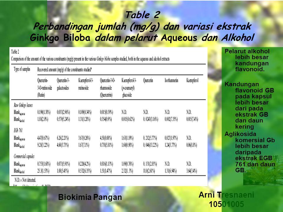 Biokimia Pangan Arni Tresnaeni 10501005 Table 2 Perbandingan jumlah (mg/g) dan variasi ekstrak Ginkgo Biloba dalam pelarut Aqueous dan Alkohol Pelarut alkohol lebih besar kandungan flavonoid.