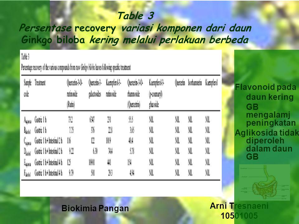 Biokimia Pangan Arni Tresnaeni 10501005 Table 3 Persentase recovery variasi komponen dari daun Ginkgo biloba kering melalui perlakuan berbeda Flavonoid pada daun kering GB mengalamj peningkatan Aglikosida tidak diperoleh dalam daun GB