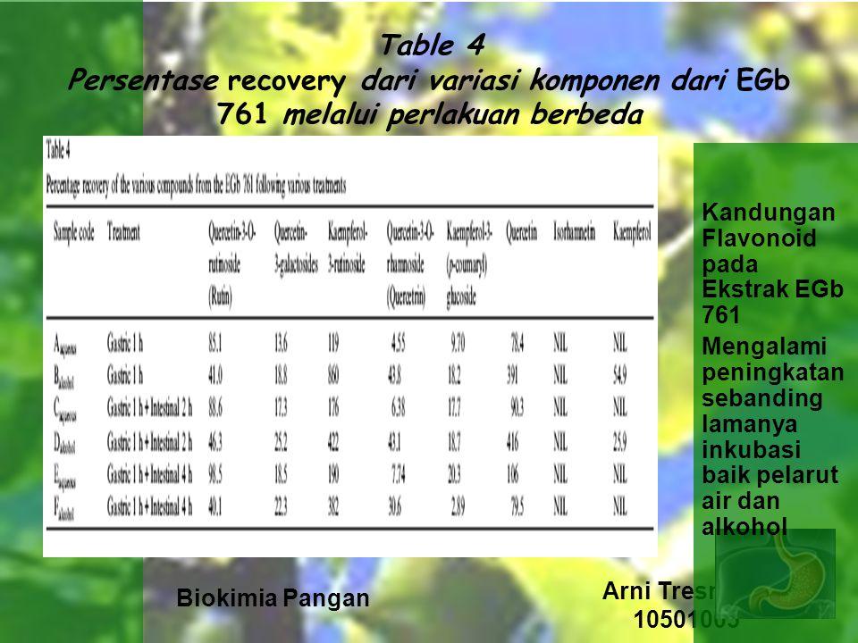 Biokimia Pangan Arni Tresnaeni 10501005 Table 4 Persentase recovery dari variasi komponen dari EGb 761 melalui perlakuan berbeda Kandungan Flavonoid pada Ekstrak EGb 761 Mengalami peningkatan sebanding lamanya inkubasi baik pelarut air dan alkohol