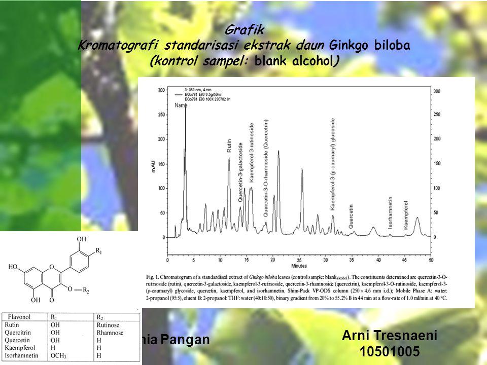 Biokimia Pangan Arni Tresnaeni 10501005 Grafik Kromatografi standarisasi ekstrak daun Ginkgo biloba (kontrol sampel: blank alcohol)