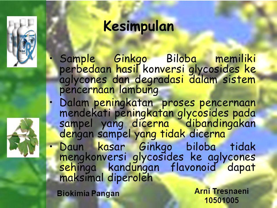 Biokimia Pangan Arni Tresnaeni 10501005 Kesimpulan Sample Ginkgo Biloba memiliki perbedaan hasil konversi glycosides ke aglycones dan degradasi dalam