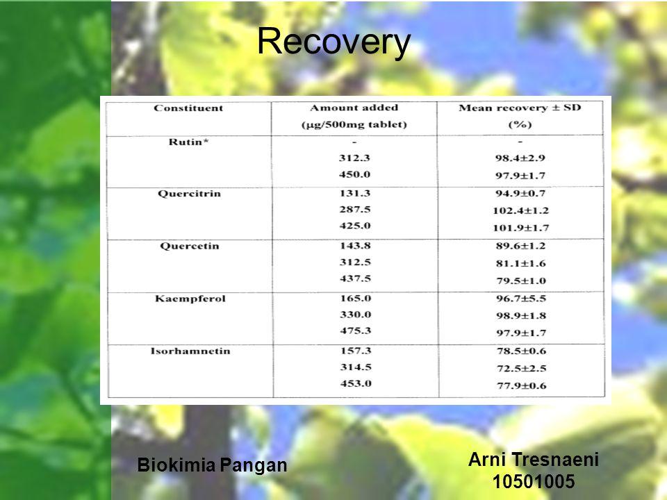 Biokimia Pangan Arni Tresnaeni 10501005 Recovery
