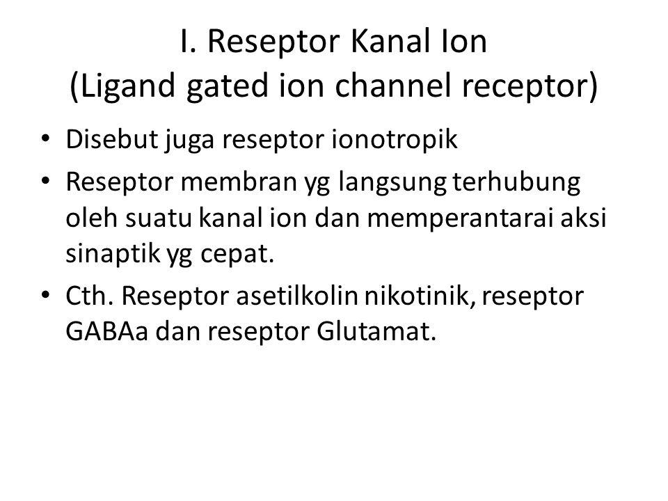 I. Reseptor Kanal Ion (Ligand gated ion channel receptor) Disebut juga reseptor ionotropik Reseptor membran yg langsung terhubung oleh suatu kanal ion