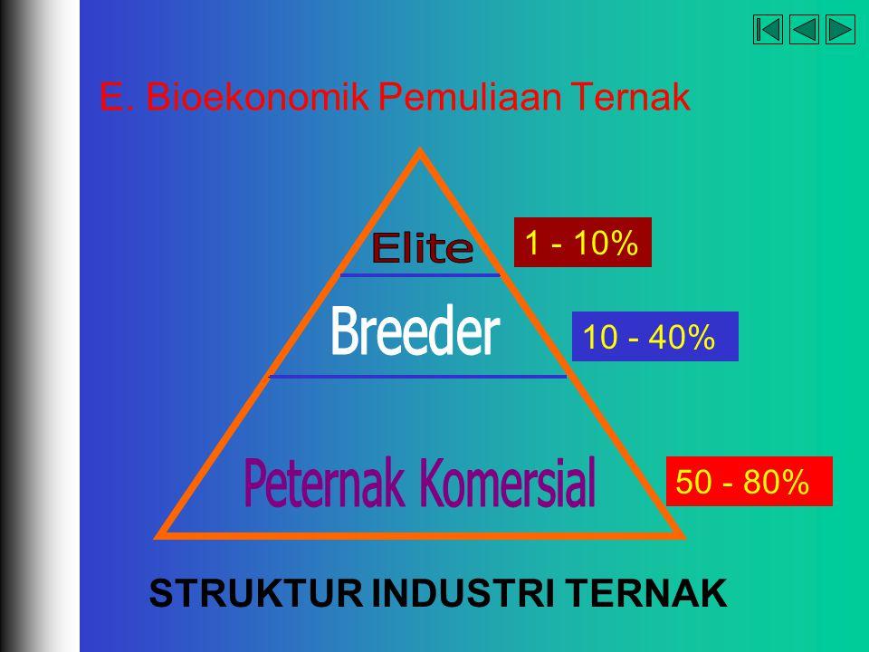 company name organization E. Bioekonomik Pemuliaan Ternak STRUKTUR INDUSTRI TERNAK 1 - 10% 10 - 40% 50 - 80%