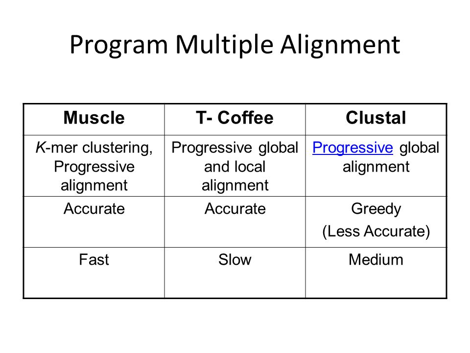 Program Multiple Alignment MuscleT- CoffeeClustal K-mer clustering, Progressive alignment Progressive global and local alignment ProgressiveProgressive global alignment Accurate Greedy (Less Accurate) FastSlowMedium