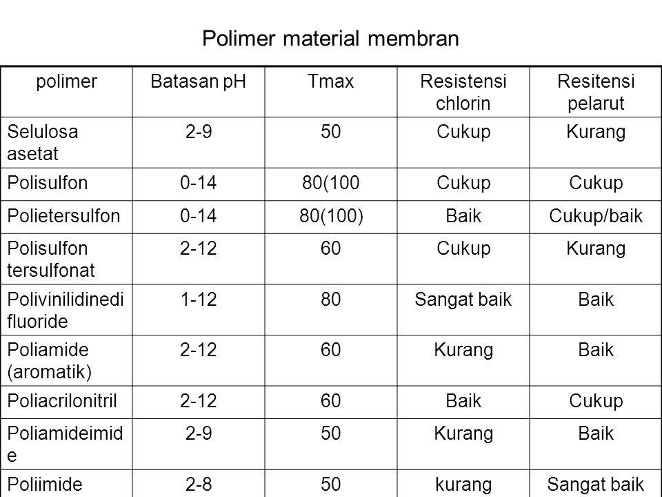 Polimer material membran polimerBatasan pHTmaxResistensi chlorin Resitensi pelarut Selulosa asetat 2-950CukupKurang Polisulfon0-1480(100Cukup Polieter