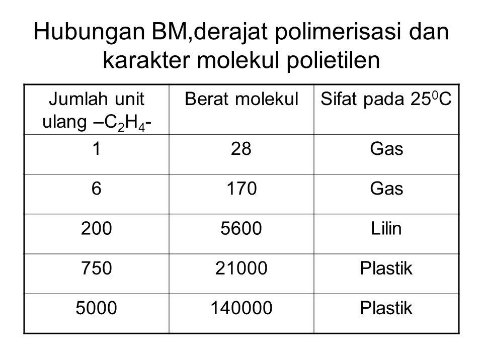 Hubungan BM,derajat polimerisasi dan karakter molekul polietilen Jumlah unit ulang –C 2 H 4 - Berat molekulSifat pada 25 0 C 128Gas 6170Gas 2005600Lil