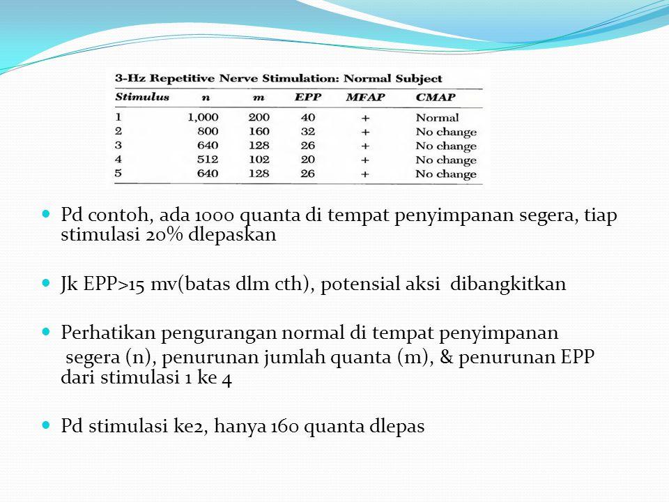 Pd contoh, ada 1000 quanta di tempat penyimpanan segera, tiap stimulasi 20% dlepaskan Jk EPP>15 mv(batas dlm cth), potensial aksi dibangkitkan Perhatikan pengurangan normal di tempat penyimpanan segera (n), penurunan jumlah quanta (m), & penurunan EPP dari stimulasi 1 ke 4 Pd stimulasi ke2, hanya 160 quanta dlepas