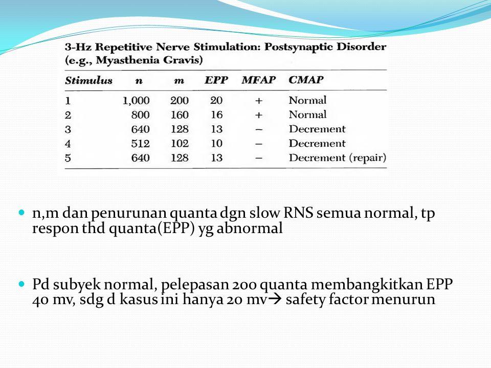 n,m dan penurunan quanta dgn slow RNS semua normal, tp respon thd quanta(EPP) yg abnormal Pd subyek normal, pelepasan 200 quanta membangkitkan EPP 40 mv, sdg d kasus ini hanya 20 mv  safety factor menurun