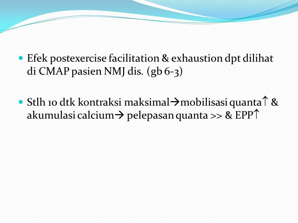 Efek postexercise facilitation & exhaustion dpt dilihat di CMAP pasien NMJ dis. (gb 6-3) Stlh 10 dtk kontraksi maksimal  mobilisasi quanta  & akumul