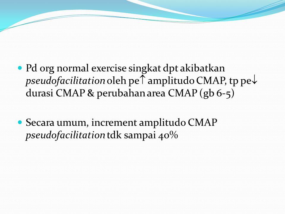 Pd org normal exercise singkat dpt akibatkan pseudofacilitation oleh pe  amplitudo CMAP, tp pe  durasi CMAP & perubahan area CMAP (gb 6-5) Secara um