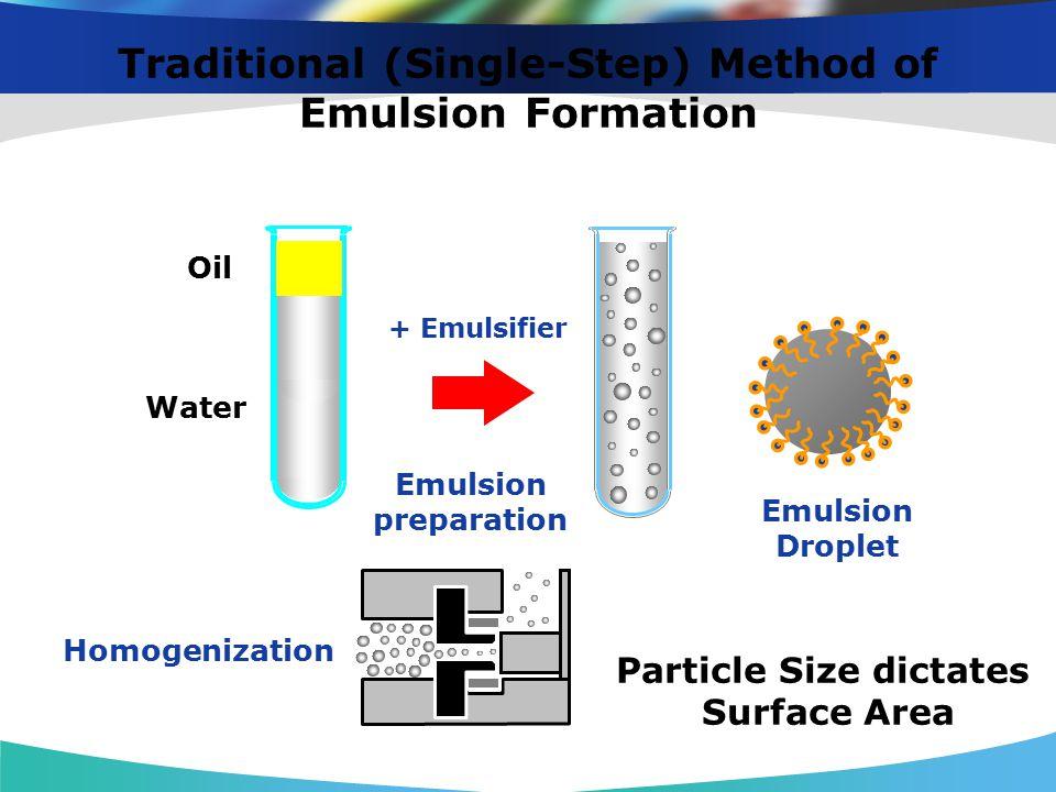 Traditional (Single-Step) Method of Emulsion Formation Oil Water Homogenization Emulsion Droplet + Emulsifier Emulsion preparation Particle Size dicta