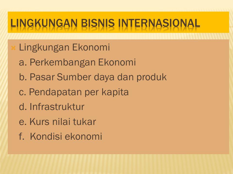  Lingkungan Ekonomi a.Perkembangan Ekonomi b. Pasar Sumber daya dan produk c.