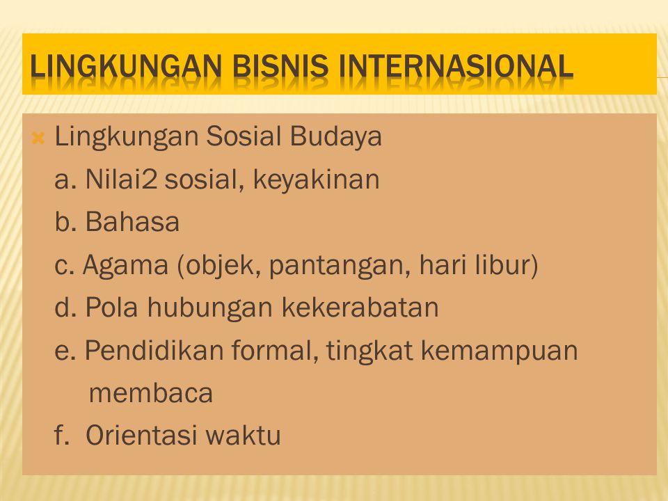  Lingkungan Sosial Budaya a.Nilai2 sosial, keyakinan b.
