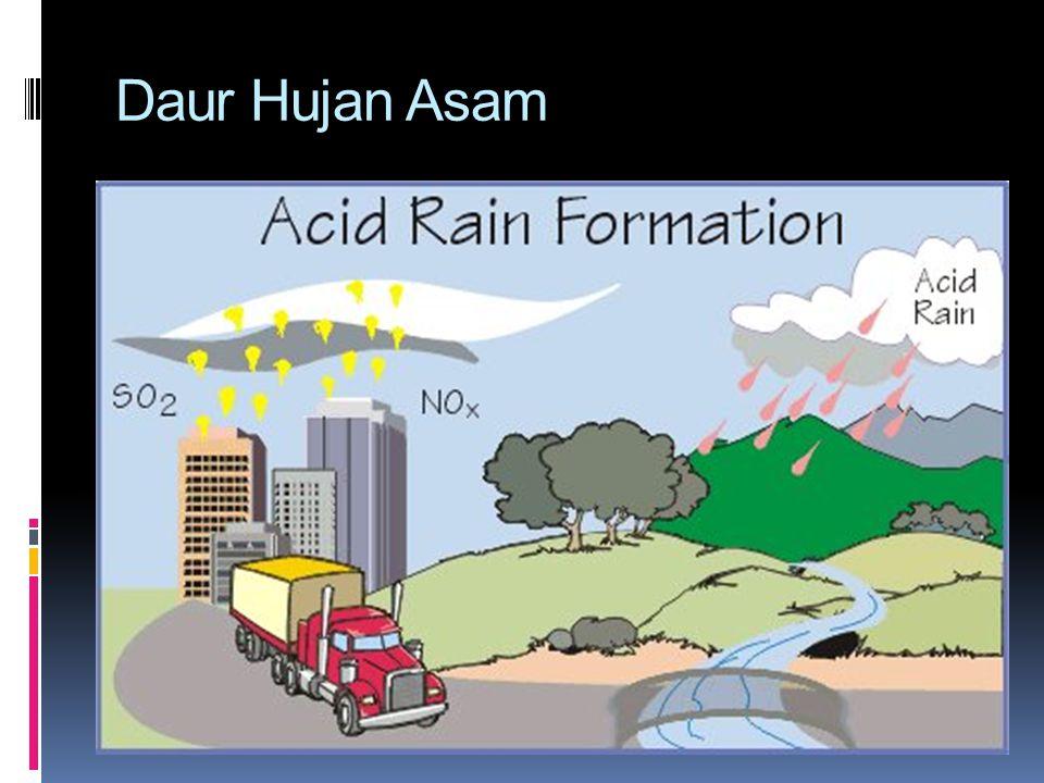 Pemecahan Masalah (lanjutan)  Peran Pemerintah dan Masyarakat Dalam Penanggulangan Hujan Asam  Mengurangi jumlah mobil lalu lalang.