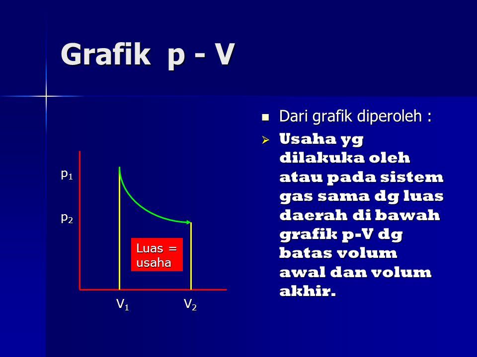 Grafik p - V Dari grafik diperoleh : Dari grafik diperoleh :  Usaha yg dilakuka oleh atau pada sistem gas sama dg luas daerah di bawah grafik p-V dg batas volum awal dan volum akhir.