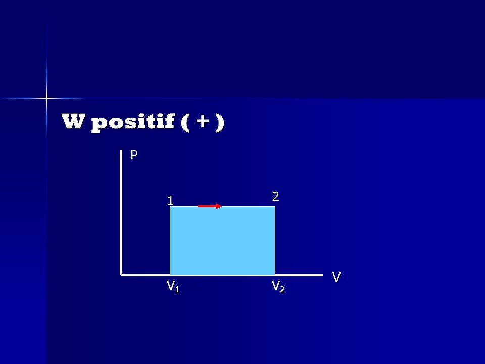 W positif ( + ) 1 2 p V1V1V1V1 V2V2V2V2 V