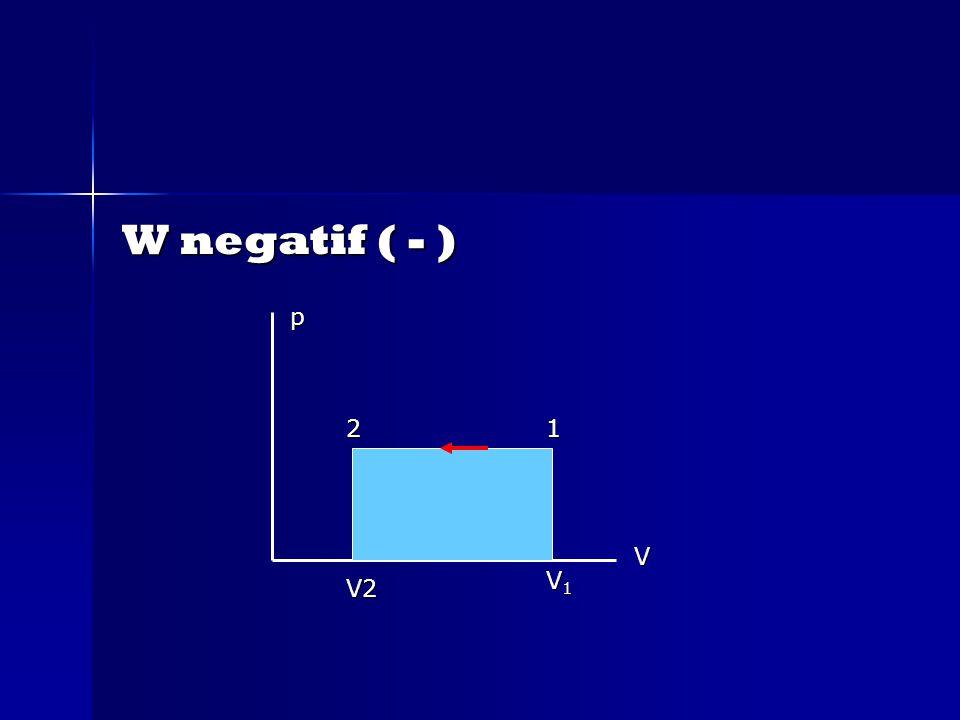 W negatif ( - ) p V V2 V1V1V1V1 12