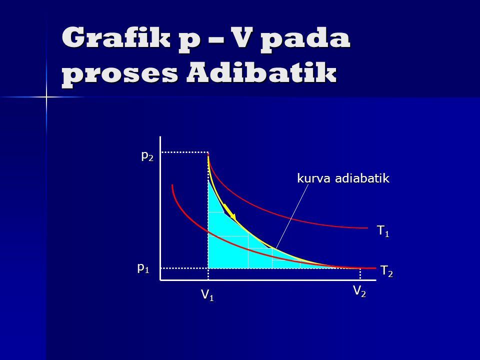 Grafik p – V pada proses Adibatik kurva adiabatik T1T1T1T1 T2T2T2T2 V1V1V1V1 V2V2V2V2 p1p1p1p1 p2p2p2p2