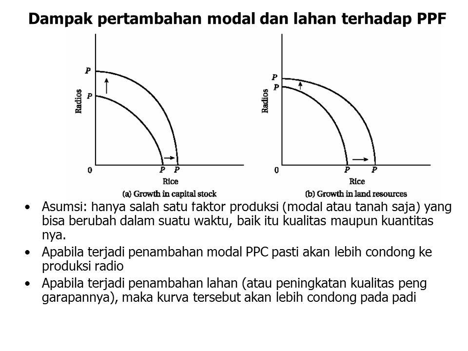 Dampak pertambahan modal dan lahan terhadap PPF Asumsi: hanya salah satu faktor produksi (modal atau tanah saja) yang bisa berubah dalam suatu waktu, baik itu kualitas maupun kuantitas nya.