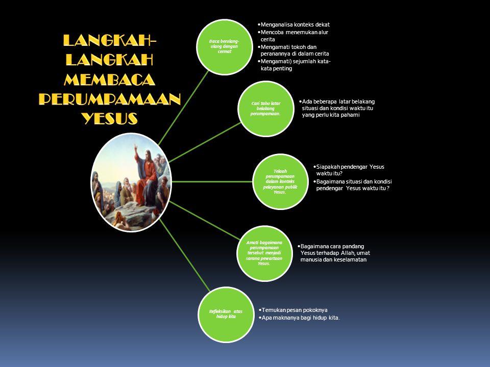 Baca berulang- ulang dengan cermat Menganalisa konteks dekat Mencoba menemukan alur cerita Mengamati tokoh dan peranannya di dalam cerita Mengamati) sejumlah kata- kata penting Cari tahu latar belakang perumpamaan.