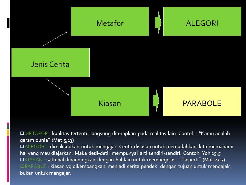 Metafor Jenis Cerita PARABOLE ALEGORI Kiasan  METAFOR : kualitas tertentu langsung diterapkan pada realitas lain.