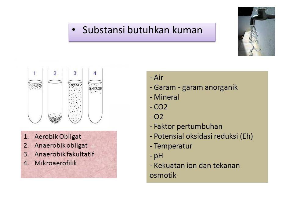 Substansi butuhkan kuman - Air - Garam - garam anorganik - Mineral - CO2 - O2 - Faktor pertumbuhan - Potensial oksidasi reduksi (Eh) - Temperatur - pH