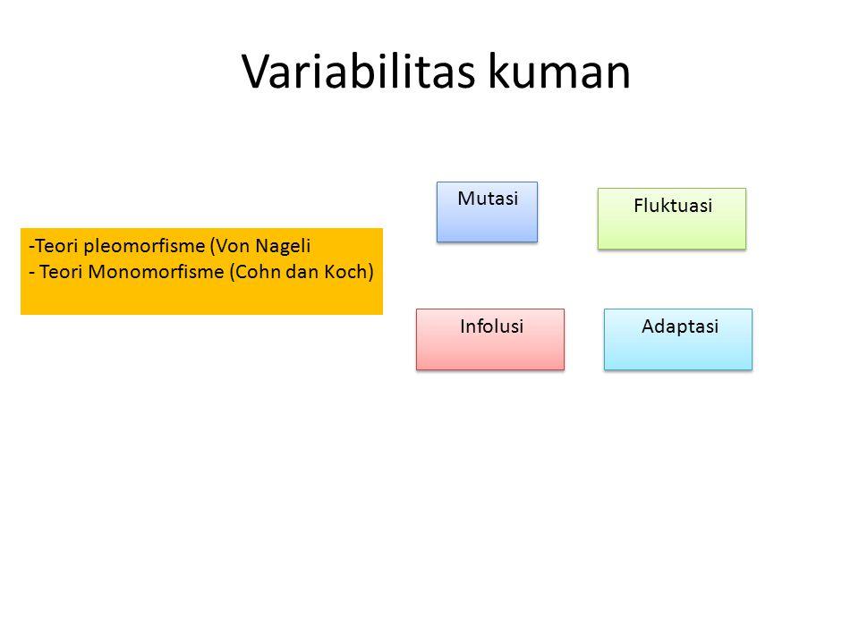 Variabilitas kuman -Teori pleomorfisme (Von Nageli - Teori Monomorfisme (Cohn dan Koch) Mutasi Fluktuasi Infolusi Adaptasi