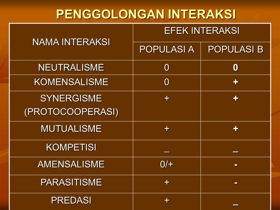 PENGGOLONGAN INTERAKSI NAMA INTERAKSI EFEK INTERAKSI POPULASI A POPULASI B NEUTRALISME00 KOMENSALISME0+ SYNERGISME(PROTOCOOPERASI)++ MUTUALISME++ KOMP
