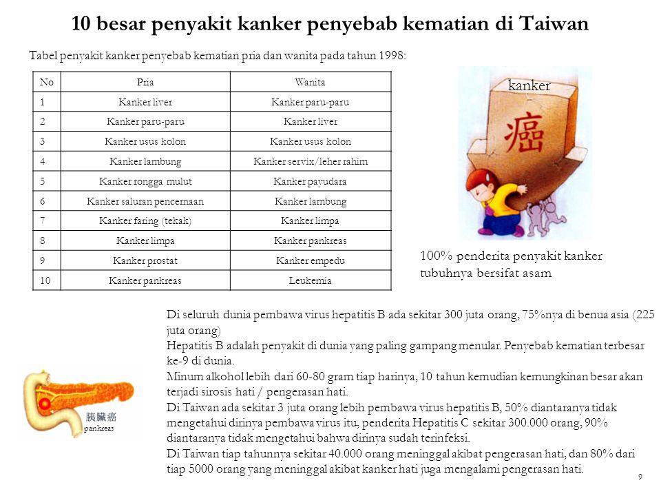 10 besar penyakit kanker penyebab kematian di Taiwan NoPriaWanita 1Kanker liverKanker paru-paru 2 Kanker liver 3Kanker usus kolon 4Kanker lambungKanke